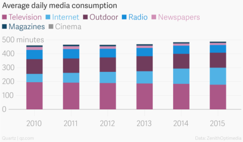 daily consumption of media